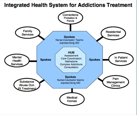 This helpful diagram from the Vermont Department of Health illustrates the Hub and Spoke system